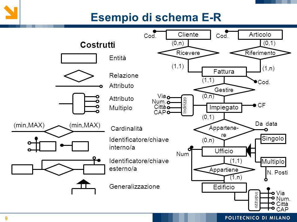 Logiche di sviluppo attività 20 Progetto Innovance Analisi filiera Logistica Definizione requisiti (applicativi) Struttura database Codice Processo iterativo (approssimazioni successive)