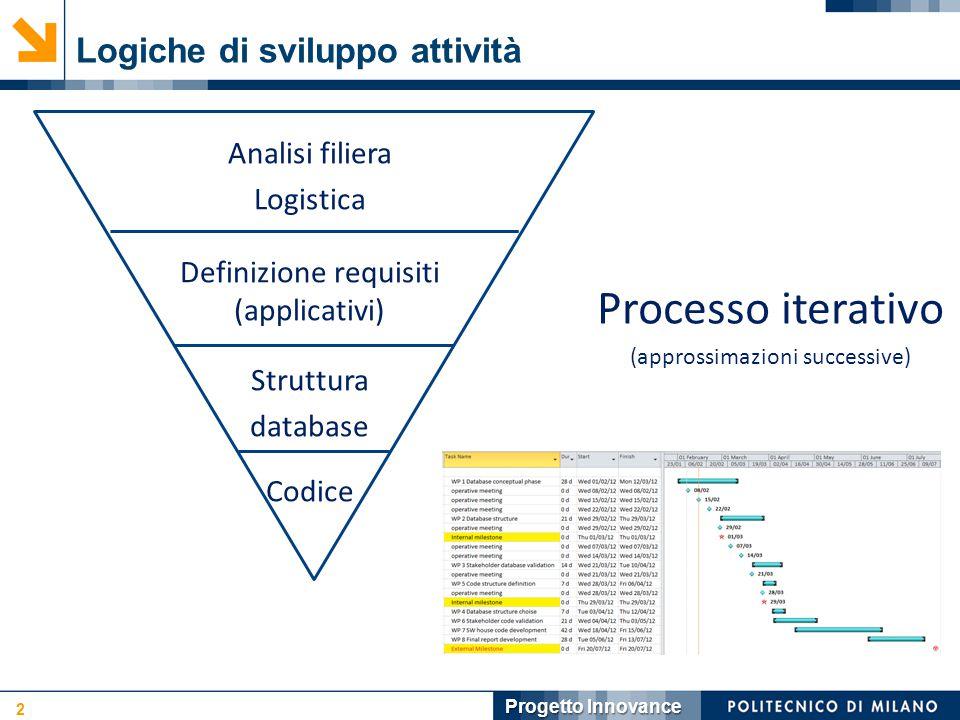 Logiche di sviluppo attività 2 Progetto Innovance Analisi filiera Logistica Definizione requisiti (applicativi) Struttura database Codice Processo iterativo (approssimazioni successive)