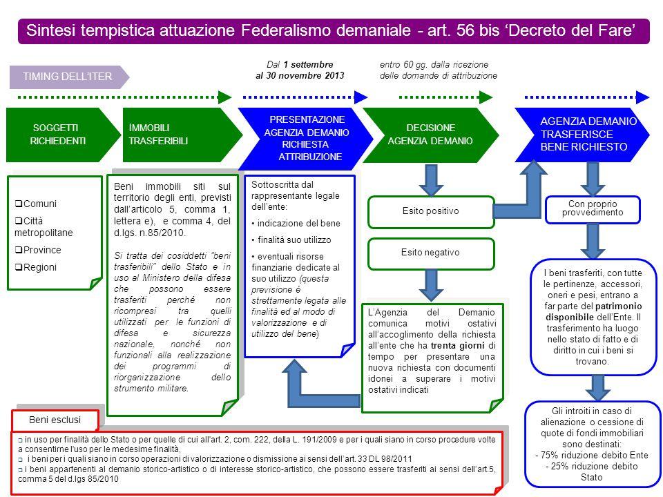 Sintesi tempistica attuazione Federalismo demaniale - art. 56 bis 'Decreto del Fare' Con proprio provvedimento  Comuni  Città metropolitane  Provin