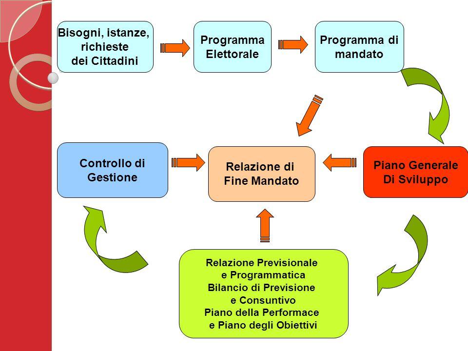 Relazione di Fine Mandato Programma di mandato Piano Generale Di Sviluppo Relazione Previsionale e Programmatica Bilancio di Previsione e Consuntivo Piano della Performace e Piano degli Obiettivi Controllo di Gestione Programma Elettorale Bisogni, istanze, richieste dei Cittadini