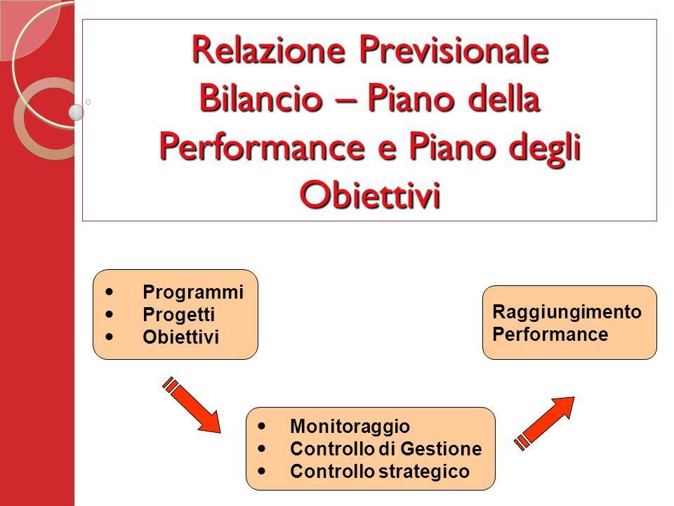 Programmi Progetti Obiettivi Raggiungimento Performance Relazione Previsionale Bilancio – Piano della Performance e Piano degli Obiettivi Monitoraggio Controllo di Gestione Controllo strategico