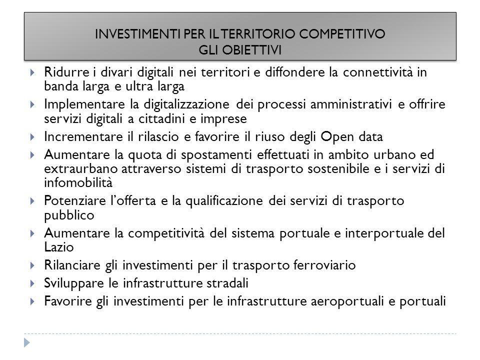  Ridurre i divari digitali nei territori e diffondere la connettività in banda larga e ultra larga  Implementare la digitalizzazione dei processi amministrativi e offrire servizi digitali a cittadini e imprese  Incrementare il rilascio e favorire il riuso degli Open data  Aumentare la quota di spostamenti effettuati in ambito urbano ed extraurbano attraverso sistemi di trasporto sostenibile e i servizi di infomobilità  Potenziare l'offerta e la qualificazione dei servizi di trasporto pubblico  Aumentare la competitività del sistema portuale e interportuale del Lazio  Rilanciare gli investimenti per il trasporto ferroviario  Sviluppare le infrastrutture stradali  Favorire gli investimenti per le infrastrutture aeroportuali e portuali INVESTIMENTI PER IL TERRITORIO COMPETITIVO GLI OBIETTIVI