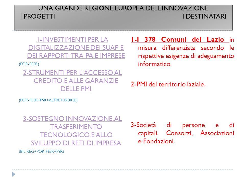 4-INVESTIMENTI PER LA RICERCA PUBBLICA E PRIVATA (BIL REG+POR-FESR) 5-STRUMENTI PER INTERNAZIONALIZZAZIONE DEL SISTEMA PRODUTTIVO (BIL REG+POR-FESR+PSR+ALTRE RISORSE) 6-STRUMENTI PER LE STARTUP INNOVATIVE E CREATIVE (BIL REG+POR-FESR+PSR+ALTRE RISORSE) 4-Organismi di ricerca pubblici e privati: Università, Centri di ricerca, Distretti tecnologici e cluster tecnologici, Centri per l innovazione e il trasferimento tecnologico, Parchi scientifici e tecnologici; alle PMI e alle Grandi imprese 5-PMI di tutto il territorio del Lazio.