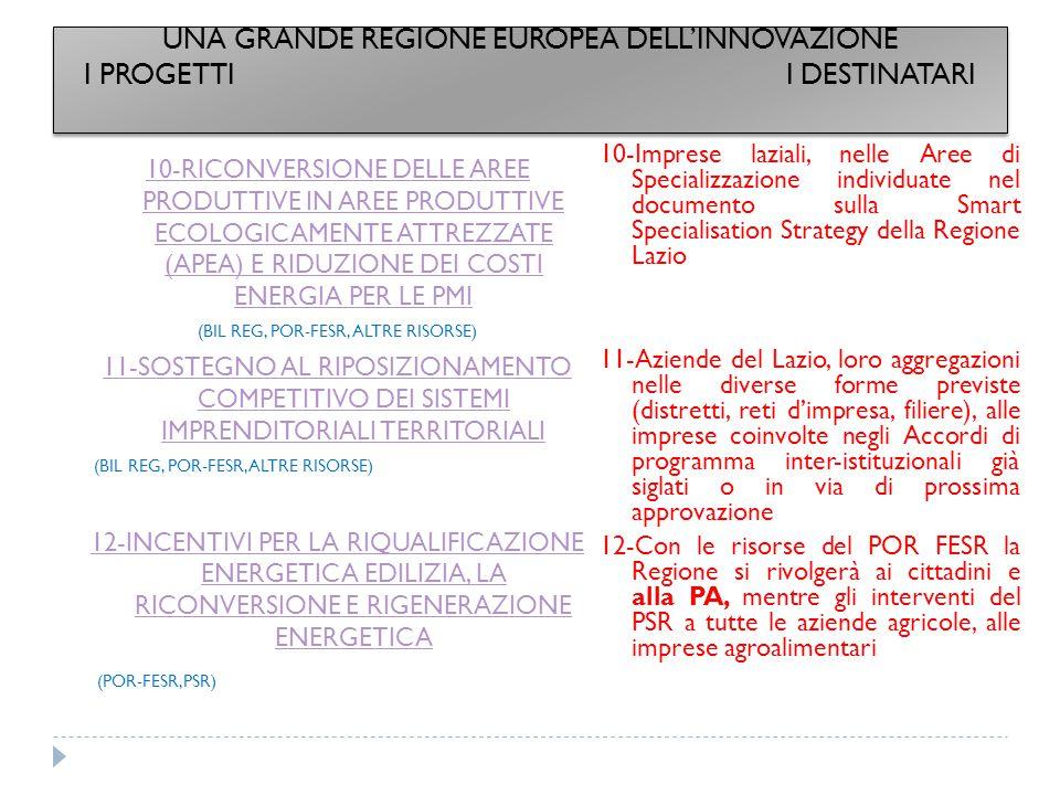 10-RICONVERSIONE DELLE AREE PRODUTTIVE IN AREE PRODUTTIVE ECOLOGICAMENTE ATTREZZATE (APEA) E RIDUZIONE DEI COSTI ENERGIA PER LE PMI (BIL REG, POR-FESR, ALTRE RISORSE) 11-SOSTEGNO AL RIPOSIZIONAMENTO COMPETITIVO DEI SISTEMI IMPRENDITORIALI TERRITORIALI (BIL REG, POR-FESR, ALTRE RISORSE) 12-INCENTIVI PER LA RIQUALIFICAZIONE ENERGETICA EDILIZIA, LA RICONVERSIONE E RIGENERAZIONE ENERGETICA (POR-FESR,PSR) 10-Imprese laziali, nelle Aree di Specializzazione individuate nel documento sulla Smart Specialisation Strategy della Regione Lazio 11-Aziende del Lazio, loro aggregazioni nelle diverse forme previste (distretti, reti d'impresa, filiere), alle imprese coinvolte negli Accordi di programma inter-istituzionali già siglati o in via di prossima approvazione 12-Con le risorse del POR FESR la Regione si rivolgerà ai cittadini e alla PA, mentre gli interventi del PSR a tutte le aziende agricole, alle imprese agroalimentari UNA GRANDE REGIONE EUROPEA DELL'INNOVAZIONE I PROGETTI I DESTINATARI