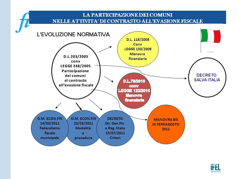 Pagina 205 L'EVOLUZIONE NORMATIVA LA PARTECIPAZIONE DEI COMUNI NELLE ATTIVITA' DI CONTRASTO ALL'EVASIONE FISCALE D.L. 118/2008 Conv LEGGE 133/2008 Man