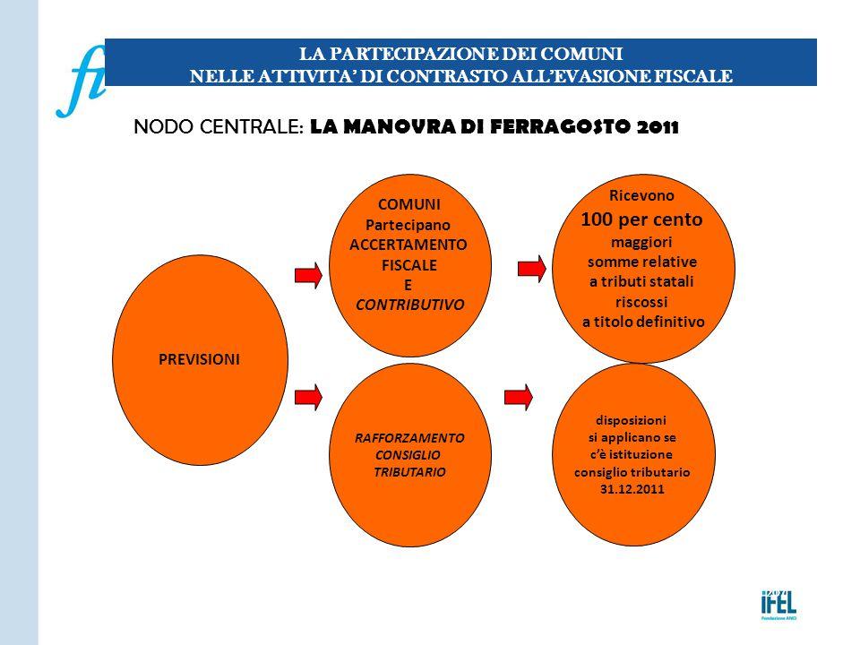 Pagina 207 NODO CENTRALE: LA MANOVRA DI FERRAGOSTO 2011 LA PARTECIPAZIONE DEI COMUNI NELLE ATTIVITA' DI CONTRASTO ALL'EVASIONE FISCALE COMUNI Partecip