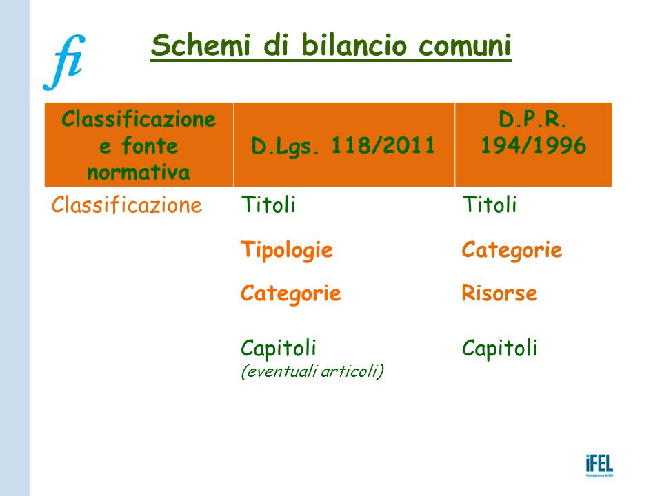 Schemi di bilancio comuni Classificazione e fonte normativa D.Lgs. 118/2011 D.P.R. 194/1996 ClassificazioneTitoli TipologieCategorie Risorse Capitoli
