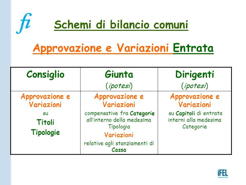 Schemi di bilancio comuni Approvazione e Variazioni Entrata ConsiglioGiunta (ipotesi) Dirigenti (ipotesi) Approvazione e Variazioni su Titoli Tipologi