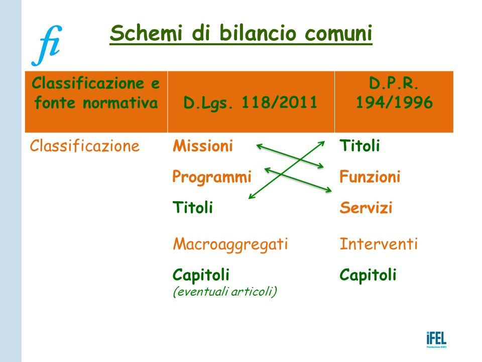 Schemi di bilancio comuni Classificazione e fonte normativaD.Lgs. 118/2011 D.P.R. 194/1996 ClassificazioneMissioniTitoli ProgrammiFunzioni TitoliServi