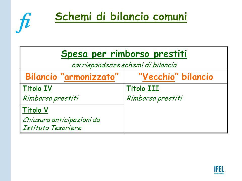 """Schemi di bilancio comuni Spesa per rimborso prestiti corrispondenze schemi di bilancio Bilancio """"armonizzato""""""""Vecchio"""" bilancio Titolo IV Rimborso pr"""