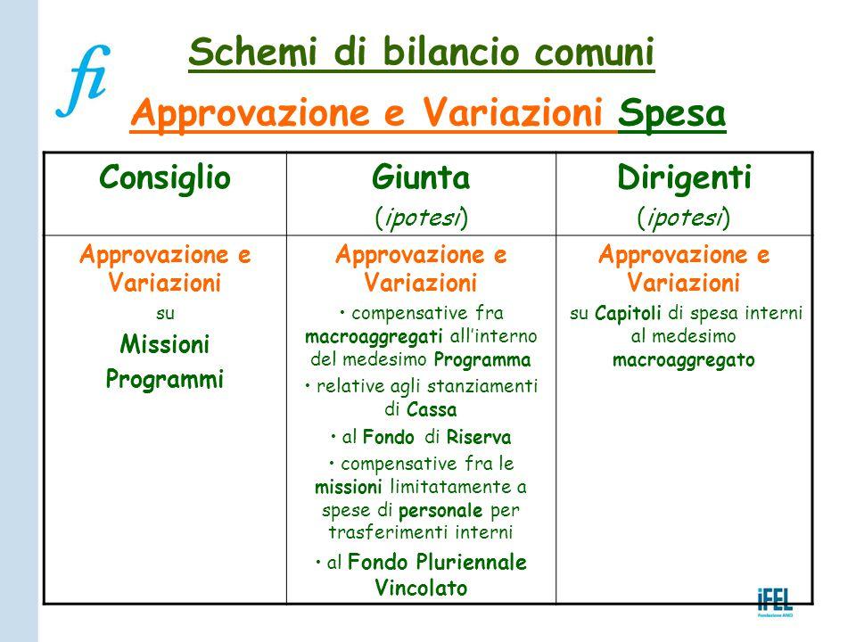 Schemi di bilancio comuni Approvazione e Variazioni Spesa ConsiglioGiunta (ipotesi) Dirigenti (ipotesi) Approvazione e Variazioni su Missioni Programm