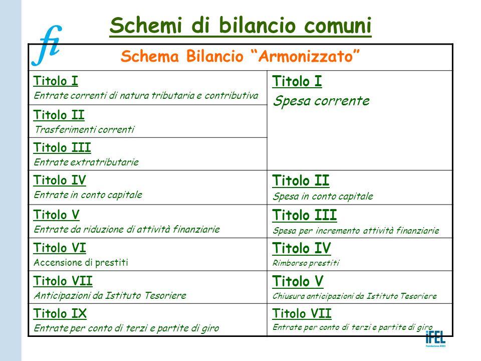 """Schemi di bilancio comuni Schema Bilancio """"Armonizzato"""" Titolo I Entrate correnti di natura tributaria e contributiva Titolo I Spesa corrente Titolo I"""