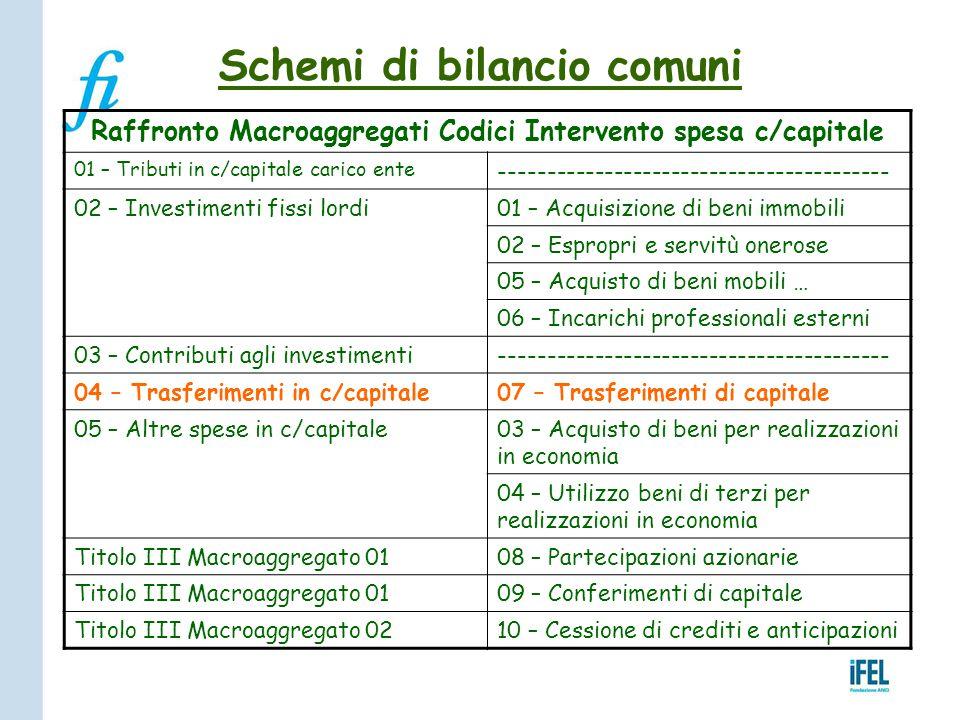 Schemi di bilancio comuni Raffronto Macroaggregati Codici Intervento spesa c/capitale 01 – Tributi in c/capitale carico ente -------------------------