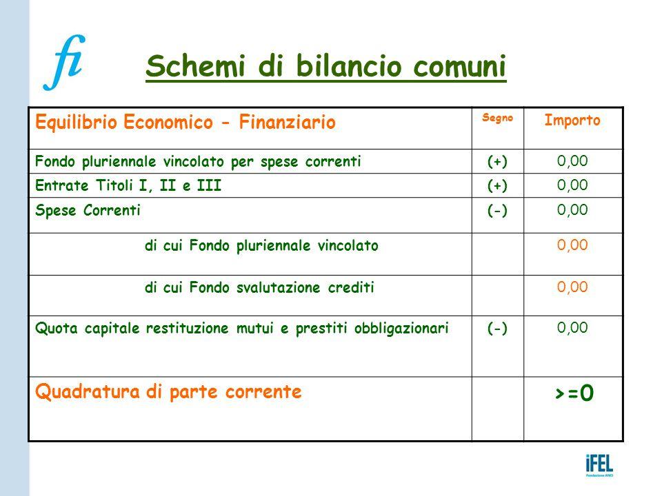 Schemi di bilancio comuni Equilibrio Economico - Finanziario Segno Importo Fondo pluriennale vincolato per spese correnti(+)0,00 Entrate Titoli I, II