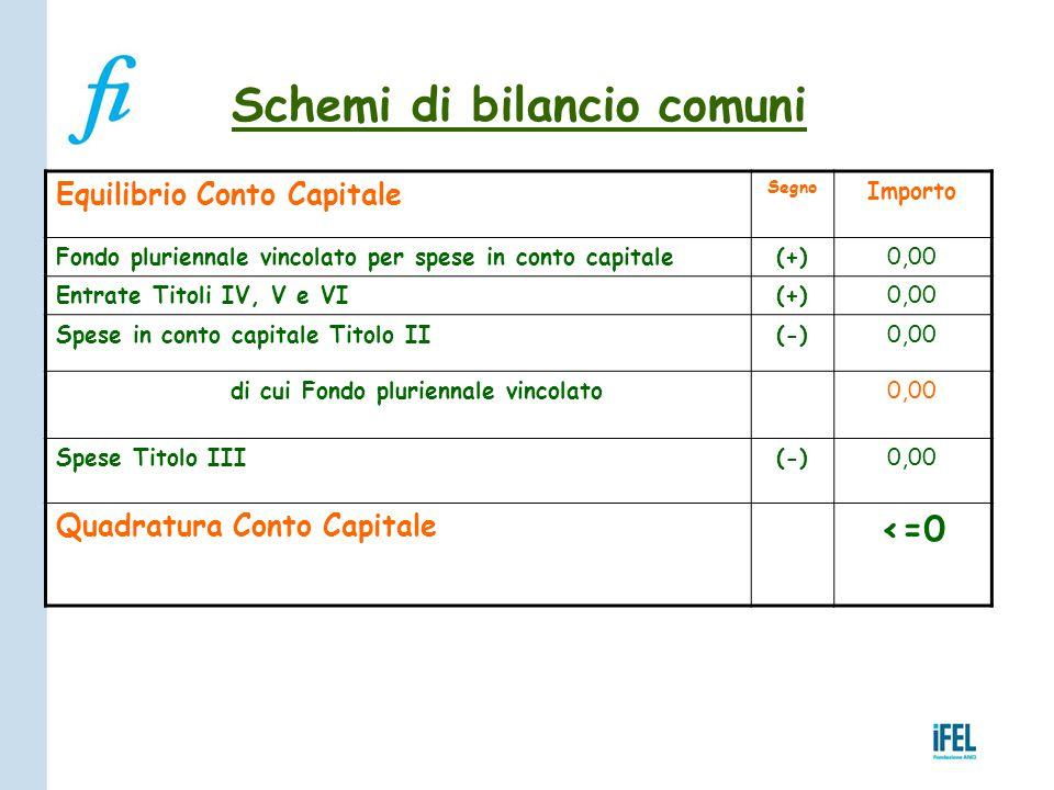 Schemi di bilancio comuni Equilibrio Conto Capitale Segno Importo Fondo pluriennale vincolato per spese in conto capitale(+)0,00 Entrate Titoli IV, V