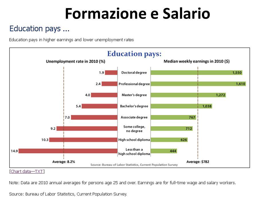 Formazione e Salario