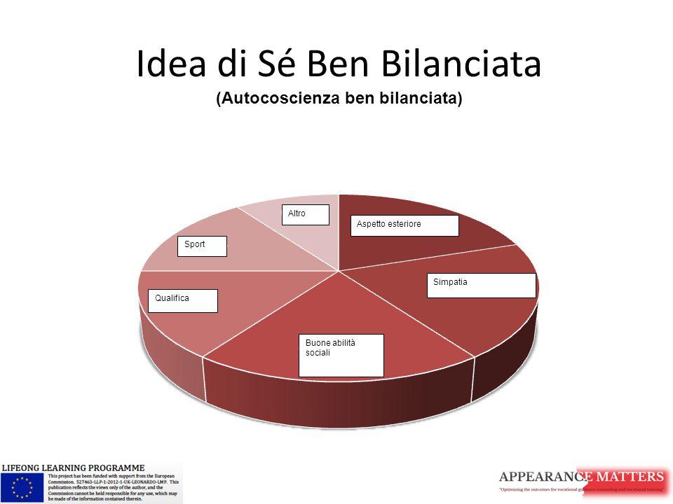 Idea di Sé Ben Bilanciata (Autocoscienza ben bilanciata) Buone abilità sociali Simpatia Qualifica Sport Aspetto esteriore Altro