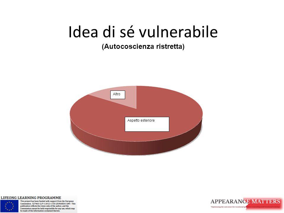 Idea di sé vulnerabile (Autocoscienza ristretta) Aspetto esteriore Altro