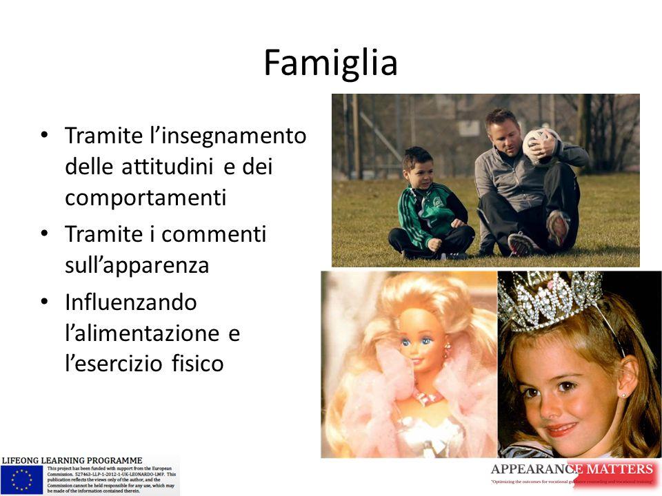 Famiglia Tramite l'insegnamento delle attitudini e dei comportamenti Tramite i commenti sull'apparenza Influenzando l'alimentazione e l'esercizio fisi