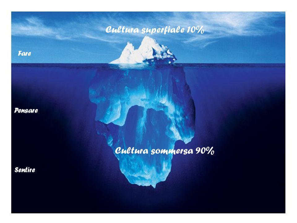 Fare Pensare Sentire Cultura superfiale 10% Cultura sommersa 90%