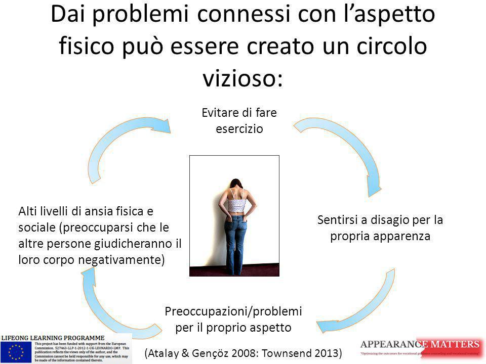 Dai problemi connessi con l'aspetto fisico può essere creato un circolo vizioso: Alti livelli di ansia fisica e sociale (preoccuparsi che le altre per