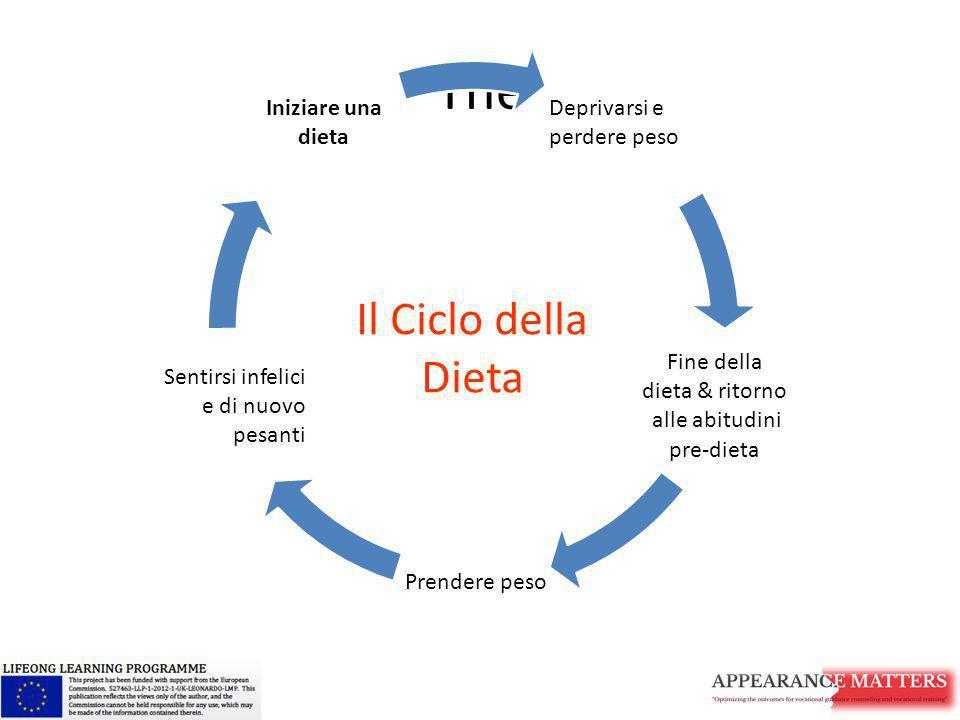 The Deprivarsi e perdere peso Fine della dieta & ritorno alle abitudini pre-dieta Prendere peso Sentirsi infelici e di nuovo pesanti Iniziare una diet