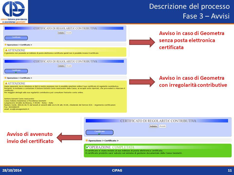Descrizione del processo Fase 3 – Avvisi 28/10/2014CIPAG11 Avviso in caso di Geometra senza posta elettronica certificata Avviso in caso di Geometra con irregolarità contributive Avviso di avvenuto invio del certificato