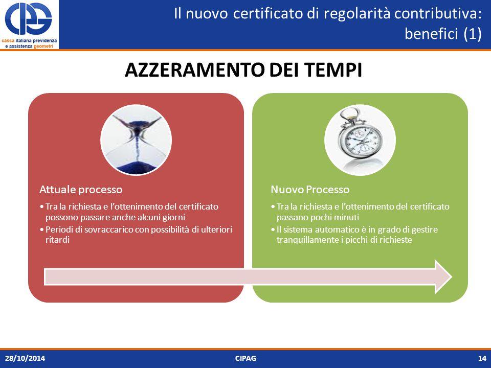Il nuovo certificato di regolarità contributiva: benefici (1) 28/10/2014CIPAG14 Attuale processo Tra la richiesta e l'ottenimento del certificato possono passare anche alcuni giorni Periodi di sovraccarico con possibilità di ulteriori ritardi Nuovo Processo Tra la richiesta e l'ottenimento del certificato passano pochi minuti Il sistema automatico è in grado di gestire tranquillamente i picchi di richieste AZZERAMENTO DEI TEMPI