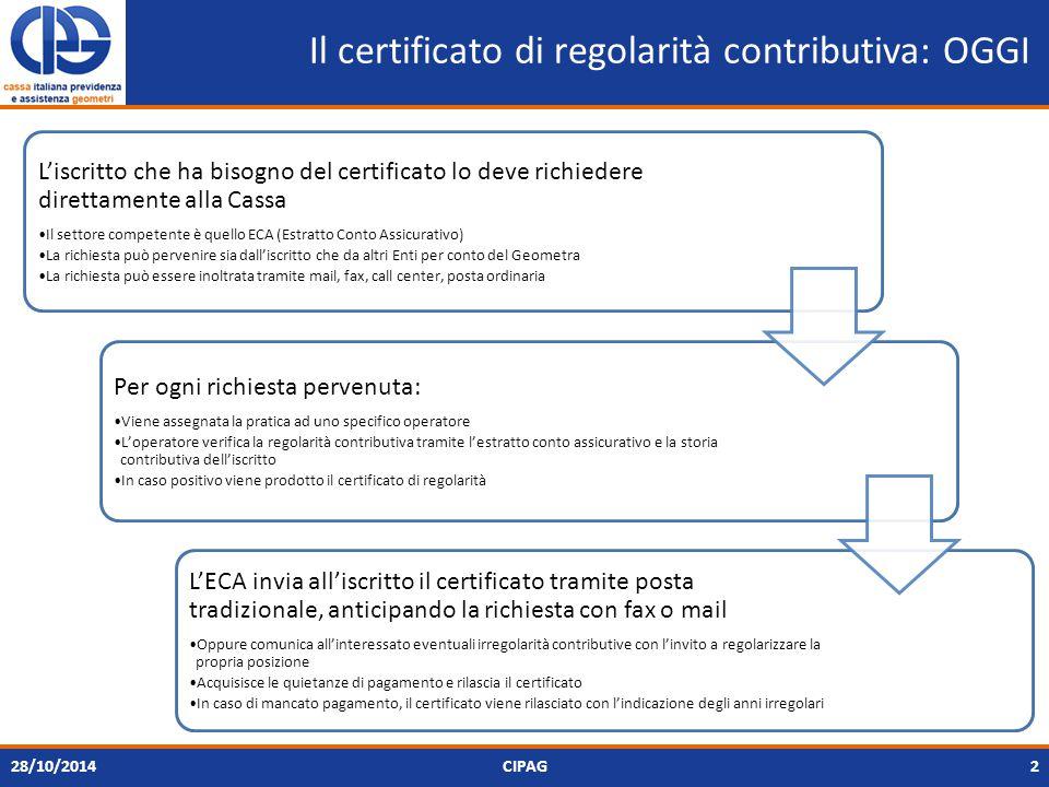 Il certificato di regolarità contributiva: OGGI L'iscritto che ha bisogno del certificato lo deve richiedere direttamente alla Cassa Il settore competente è quello ECA (Estratto Conto Assicurativo) La richiesta può pervenire sia dall'iscritto che da altri Enti per conto del Geometra La richiesta può essere inoltrata tramite mail, fax, call center, posta ordinaria Per ogni richiesta pervenuta: Viene assegnata la pratica ad uno specifico operatore L'operatore verifica la regolarità contributiva tramite l'estratto conto assicurativo e la storia contributiva dell'iscritto In caso positivo viene prodotto il certificato di regolarità L'ECA invia all'iscritto il certificato tramite posta tradizionale, anticipando la richiesta con fax o mail Oppure comunica all'interessato eventuali irregolarità contributive con l'invito a regolarizzare la propria posizione Acquisisce le quietanze di pagamento e rilascia il certificato In caso di mancato pagamento, il certificato viene rilasciato con l'indicazione degli anni irregolari 28/10/2014CIPAG2