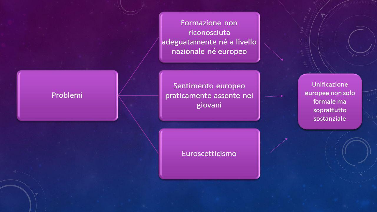Ambito didattico Proposte: -Introduzione di un Diploma europeo; -Educazione alla cittadinanza europea; -Diritto internazionale; -Promozione di gemellaggi; -Potenziamento di attestati di lingua.