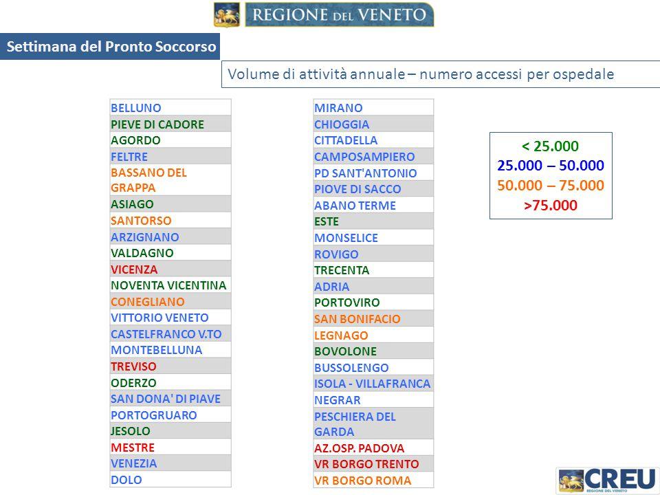 Ripartizione accessi per evento - 2013 FEMMINEMASCHI 49,13%50,87% Settimana del Pronto Soccorso