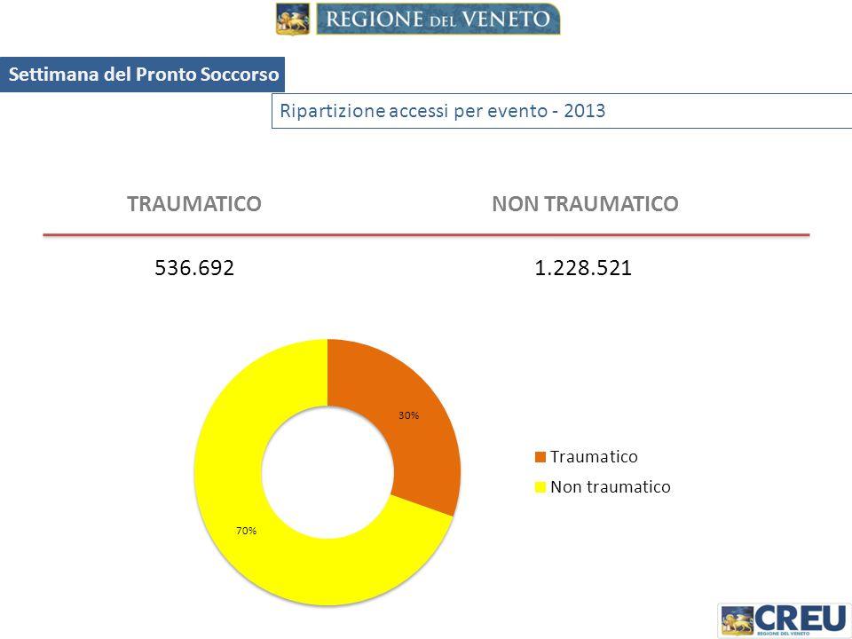 Ripartizione accessi per nazionalità - 2013 CITTADINI ITALIANIALTRA NAZIONALITA' 1.547.289217.924 Settimana del Pronto Soccorso 12,3% A fronte di una percentuale di stranieri residenti del 10,6%, gli accessi di cittadini stranieri sono pari al 12,9% del totale.