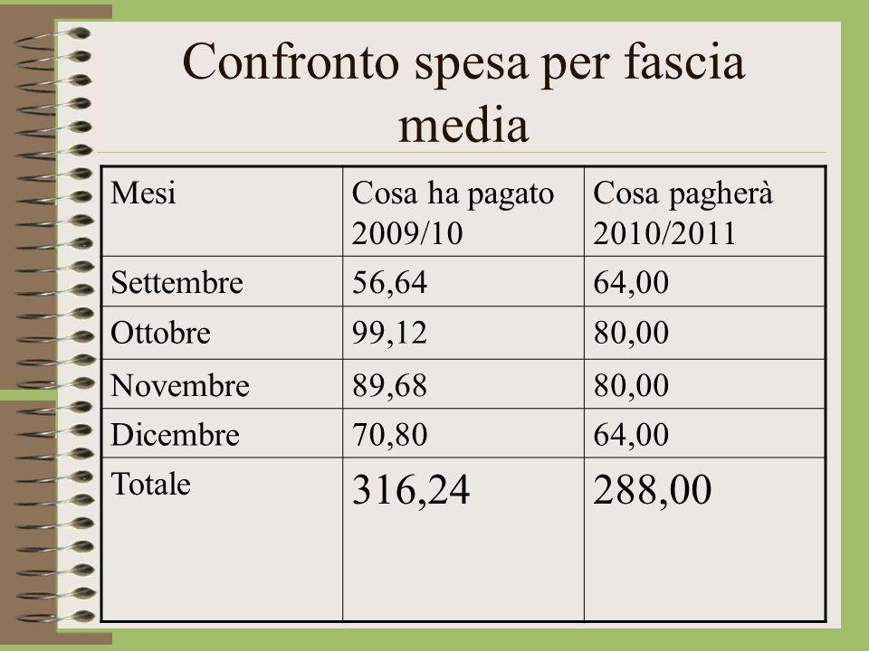 Confronto spesa per fascia media MesiCosa ha pagato 2009/10 Cosa pagherà 2010/2011 Settembre56,6464,00 Ottobre99,1280,00 Novembre89,6880,00 Dicembre70,8064,00 Totale 316,24288,00