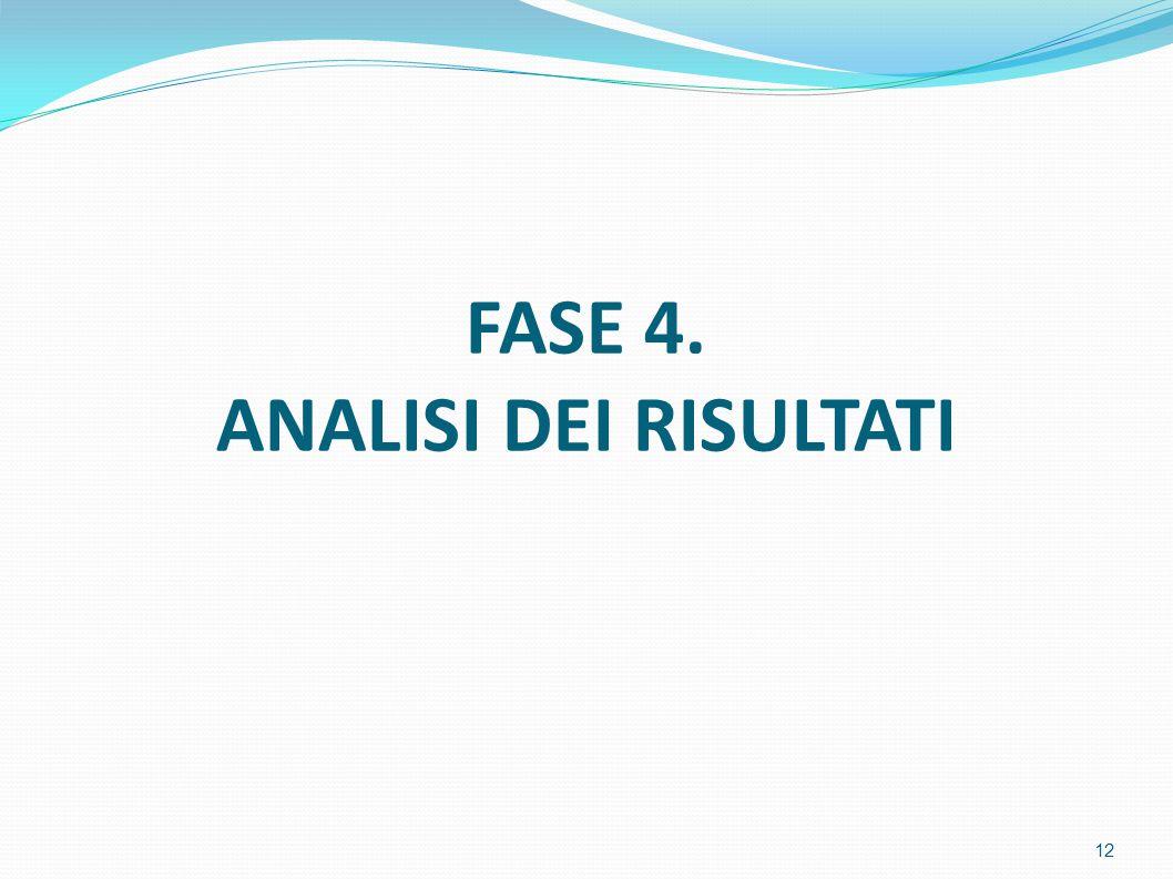 FASE 4. ANALISI DEI RISULTATI 12