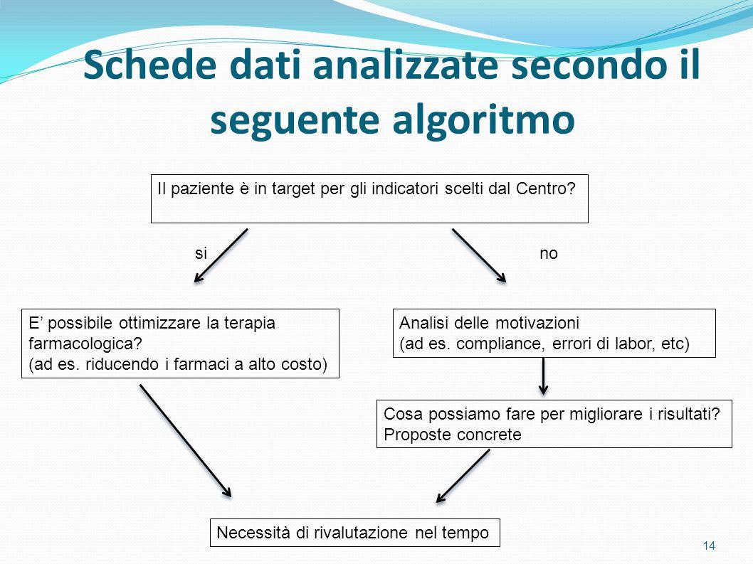 Schede dati analizzate secondo il seguente algoritmo Il paziente è in target per gli indicatori scelti dal Centro.