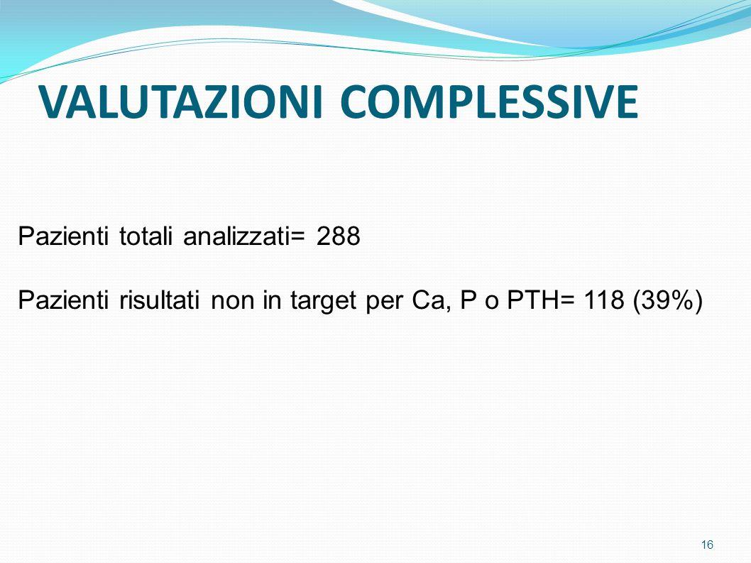 VALUTAZIONI COMPLESSIVE Pazienti totali analizzati= 288 Pazienti risultati non in target per Ca, P o PTH= 118 (39%) 16