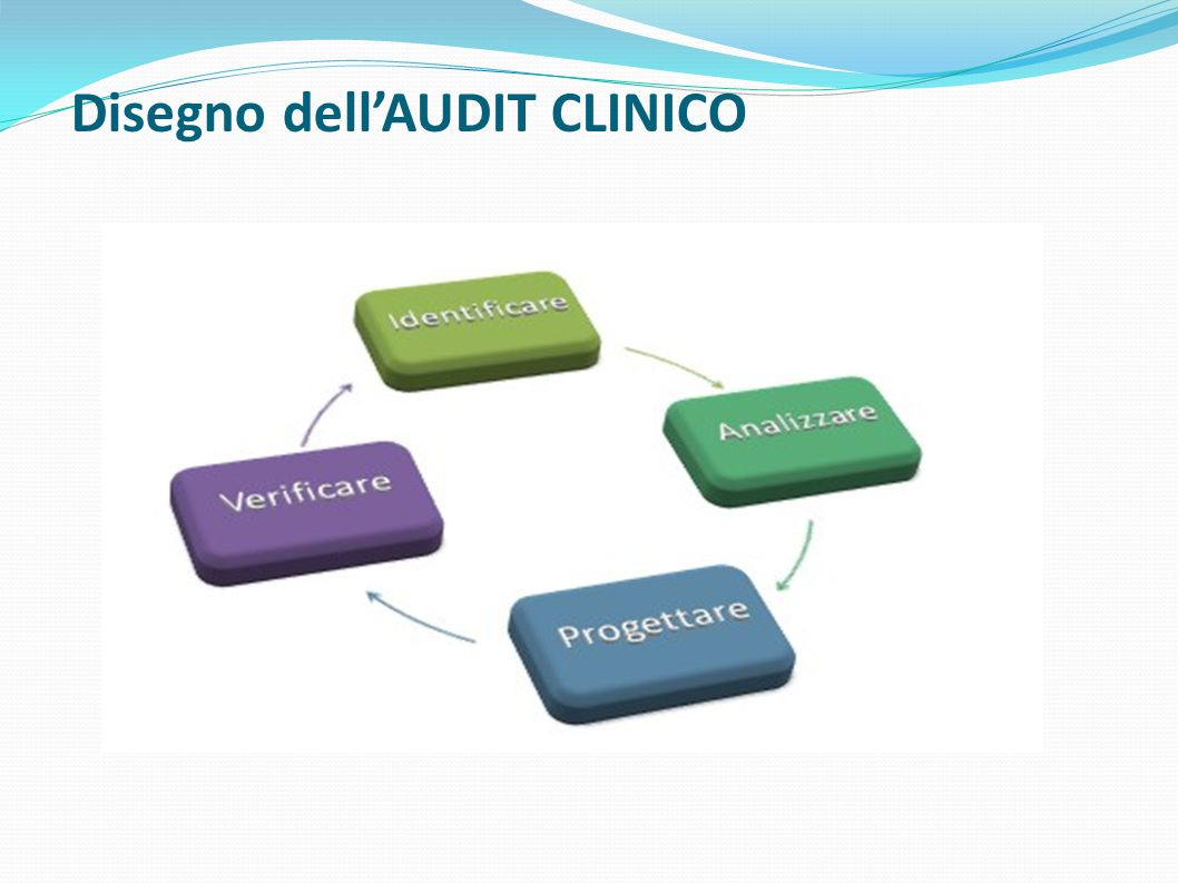 DATI CENTRI e PAZIENTI 13 Coinvolti 29 Centri in: -Sicilia (2) - Campania (20) - Molise (1) - Lazio (4) Pazienti sottoposti ad audit: 288