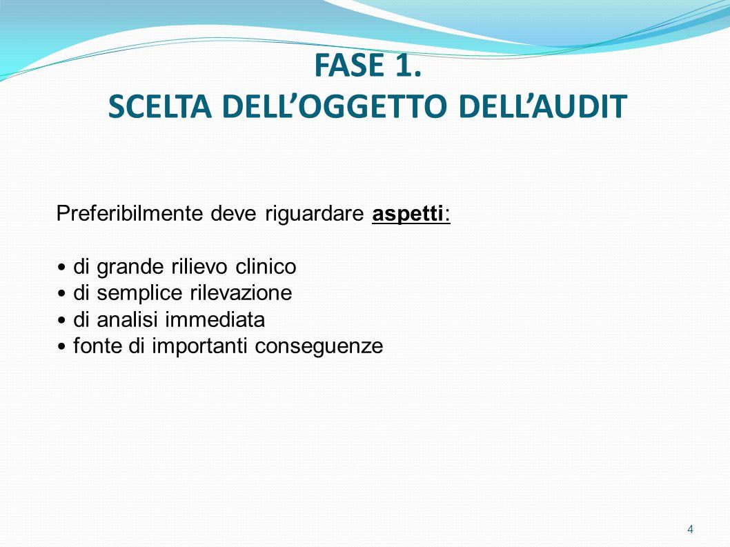 Preferibilmente deve riguardare aspetti: di grande rilievo clinico di semplice rilevazione di analisi immediata fonte di importanti conseguenze FASE 1.