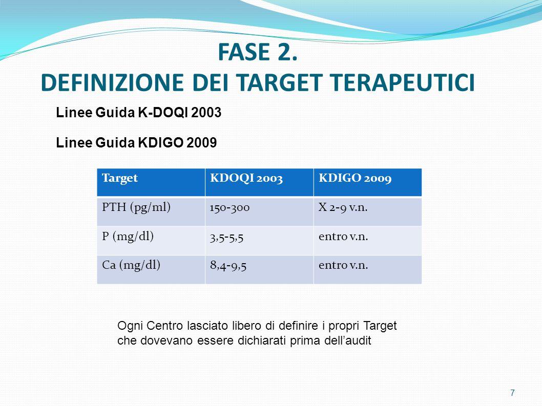 Linee Guida K-DOQI 2003 Linee Guida KDIGO 2009 TargetKDOQI 2003KDIGO 2009 PTH (pg/ml)150-300X 2-9 v.n.