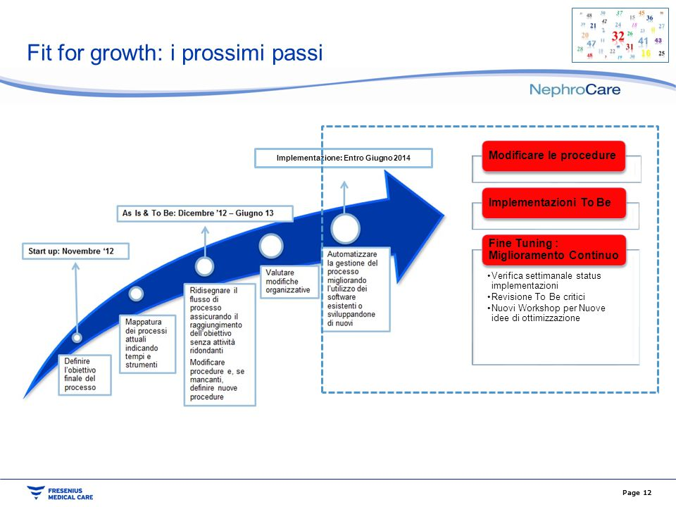 Fit for growth: i prossimi passi Modificare le procedureImplementazioni To Be Verifica settimanale status implementazioni Revisione To Be critici Nuov