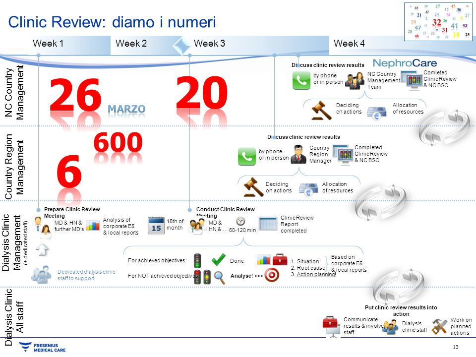 Clinic Review: diamo i numeri Week 1Week 2 Week 3Week 4 Communicate results & involve staff Dialysis clinic staff Work on planned actions Put clinic r