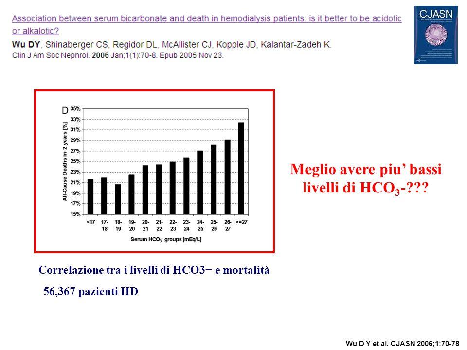 Correlazione tra i livelli di HCO3− e mortalità Wu D Y et al. CJASN 2006;1:70-78 Meglio avere piu' bassi livelli di HCO 3 -??? 56,367 pazienti HD
