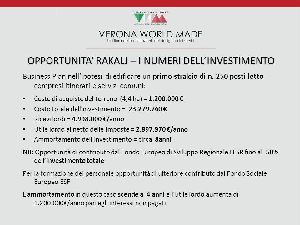 OPPORTUNITA' RAKALJ – I NUMERI DELL'INVESTIMENTO Business Plan nell'Ipotesi di edificare un primo stralcio di n.