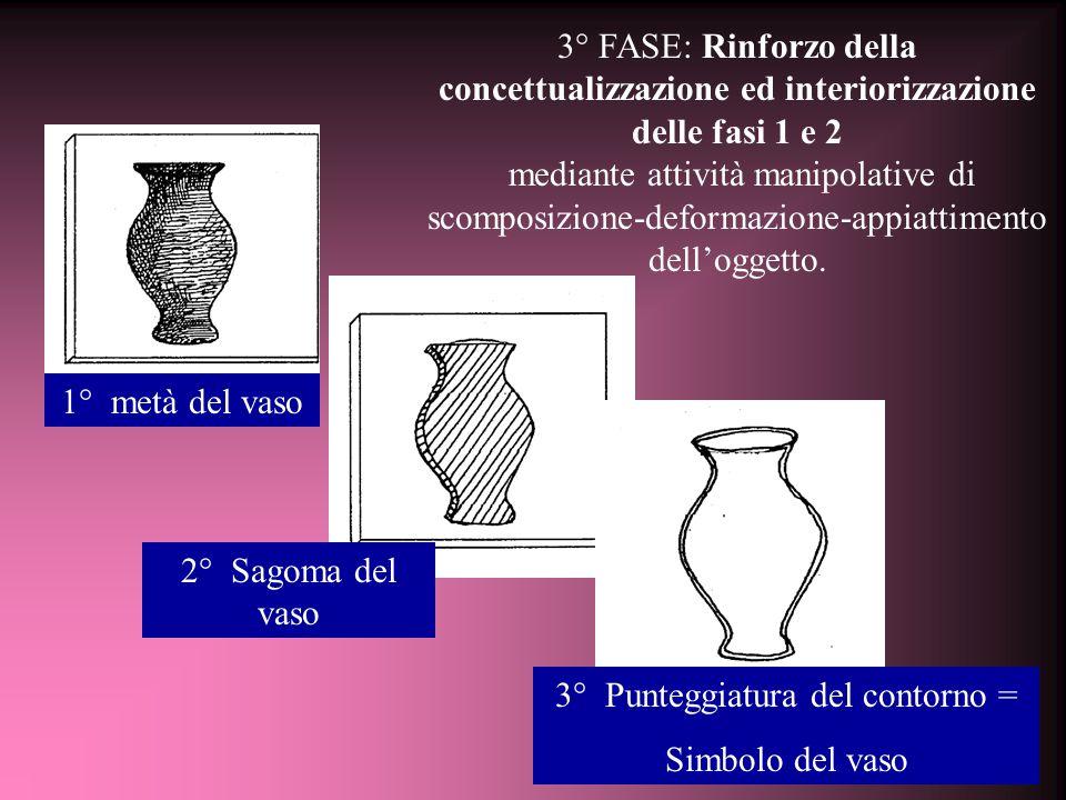 3° FASE: Rinforzo della concettualizzazione ed interiorizzazione delle fasi 1 e 2 mediante attività manipolative di scomposizione-deformazione-appiattimento dell'oggetto.