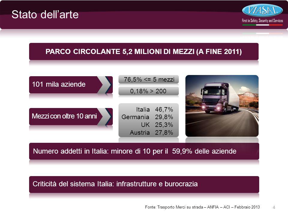 Stato dell'arte 4 PARCO CIRCOLANTE 5,2 MILIONI DI MEZZI (A FINE 2011) 101 mila aziende 76,5% <= 5 mezzi 0,18% > 200 Numero addetti in Italia: minore di 10 per il 59,9% delle aziende Criticità del sistema Italia: infrastrutture e burocrazia Italia 46,7% Germania 29,8% UK 25,3% Austria 27,8% Mezzi con oltre 10 anni Fonte: Trasporto Merci su strada – ANFIA – ACI – Febbraio 2013