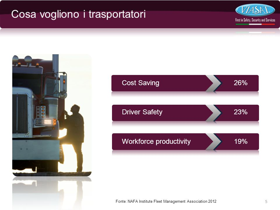 Cosa vogliono i trasportatori 5 Fonte: NAFA Institute Fleet Management Association 2012 Cost Saving26% Driver Safety23% Workforce productivity19%