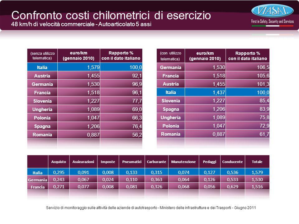 (senza utilizzo telematica) euro/km (gennaio 2010) Rapporto % con il dato italiano Italia 1,579100,0 Austria 1,45592,1 Germania 1,53096,9 Francia 1,51896,1 Slovenia 1,22777,7 Ungheria 1,08969,0 Polonia 1,04766,3 Spagna 1,20676,4 Romania 0,88756,2 (con utilizzo telematica) euro/km (gennaio 2010) Rapporto % con il dato italiano Germania 1,530106,5 Francia 1,518105,6 Austria 1,455101,3 Italia 1,437100,0 Slovenia 1,22785,4 Spagna 1,20683,9 Ungheria 1,08975,8 Polonia 1,04772,9 Romania 0,88761,7 AcquistoAssicurazioniImpostePneumaticiCarburanteManutenzionePedaggiConducenteTotale Italia 0,2950,0910,0080,1330,3150,0740,1270,5361,579 Germania 0,2430,0670,0240,1100,3630,0640,1260,5331,530 Francia 0,2710,0770,0080,0810,3260,0680,0560,6291,516 Servizio di monitoraggio sulle attività delle aziende di autotrasporto - Ministero delle infrastrutture e dei Trasporti - Giugno 2011 Confronto costi chilometrici di esercizio 48 km/h di velocità commerciale - Autoarticolato 5 assi