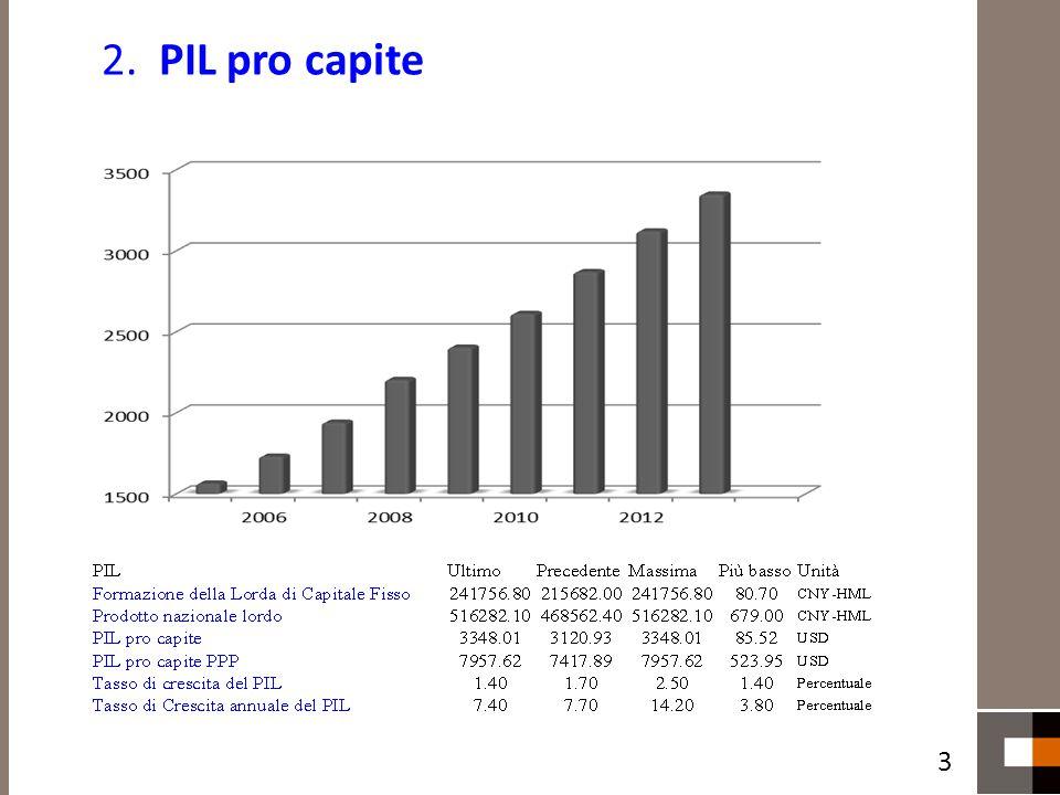 2. PIL pro capite 3