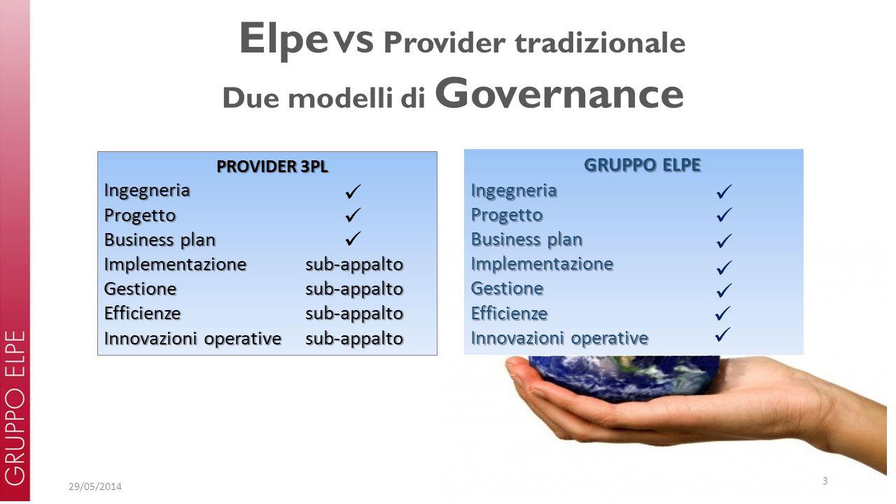 29/05/2014 3 Elpe VS Provider tradizionale Due modelli di Governance PROVIDER 3PL PROVIDER 3PLIngegneriaProgetto Business plan Implementazione sub-app