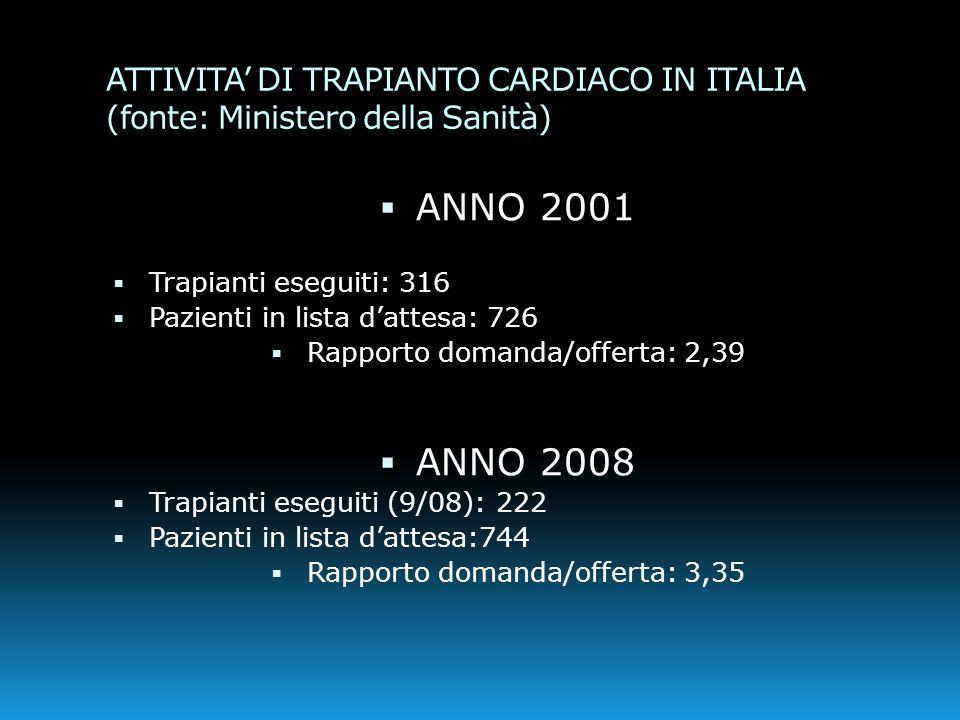 ATTIVITA' DI TRAPIANTO CARDIACO IN ITALIA (fonte: Ministero della Sanità)  ANNO 2001  Trapianti eseguiti: 316  Pazienti in lista d'attesa: 726  Ra